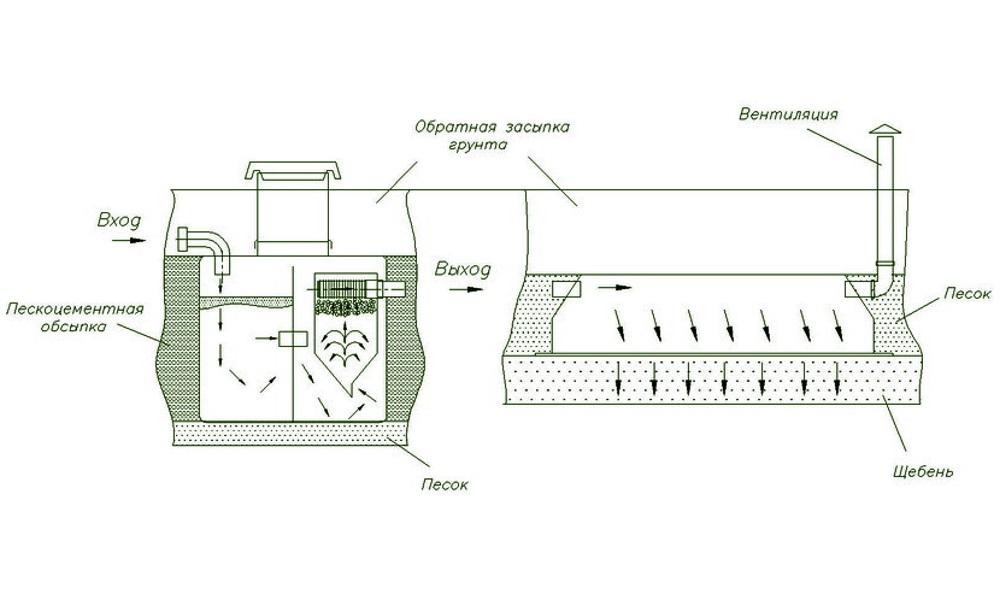 Схема подключения септика термит